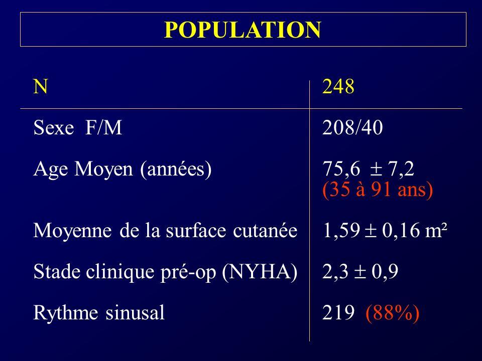 POPULATION N 248. Sexe F/M 208/40. Age Moyen (années) 75,6  7,2 (35 à 91 ans)
