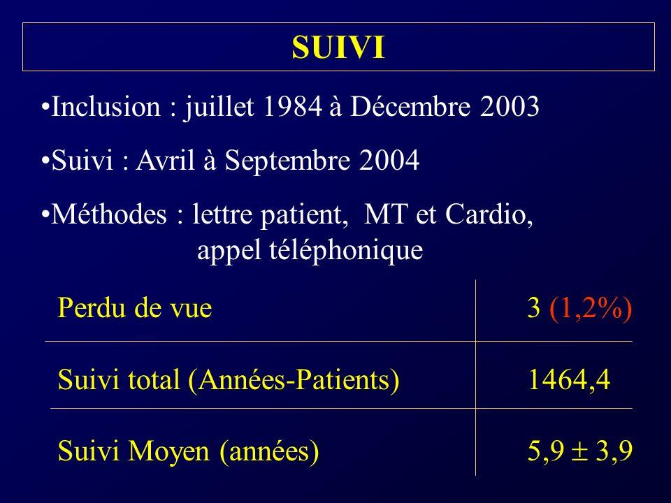 SUIVI Inclusion : juillet 1984 à Décembre 2003
