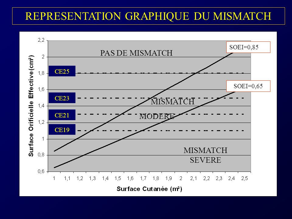 REPRESENTATION GRAPHIQUE DU MISMATCH