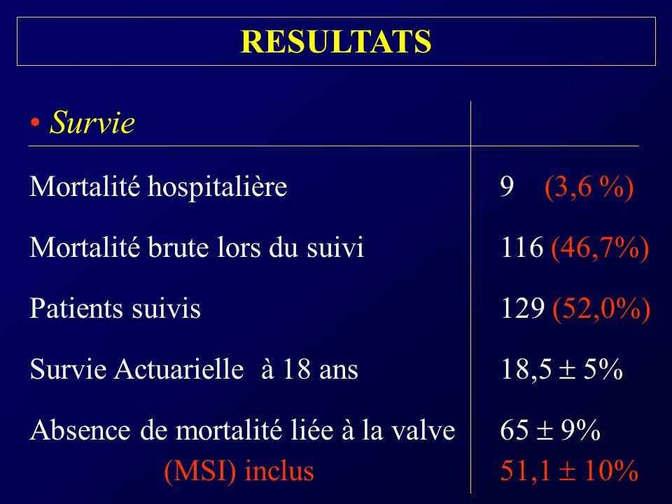 RESULTATS Survie Mortalité hospitalière 9 (3,6 %)