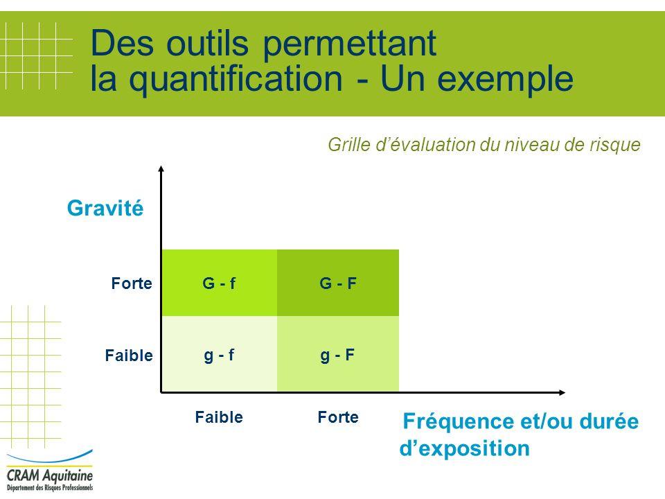 Des outils permettant la quantification - Un exemple
