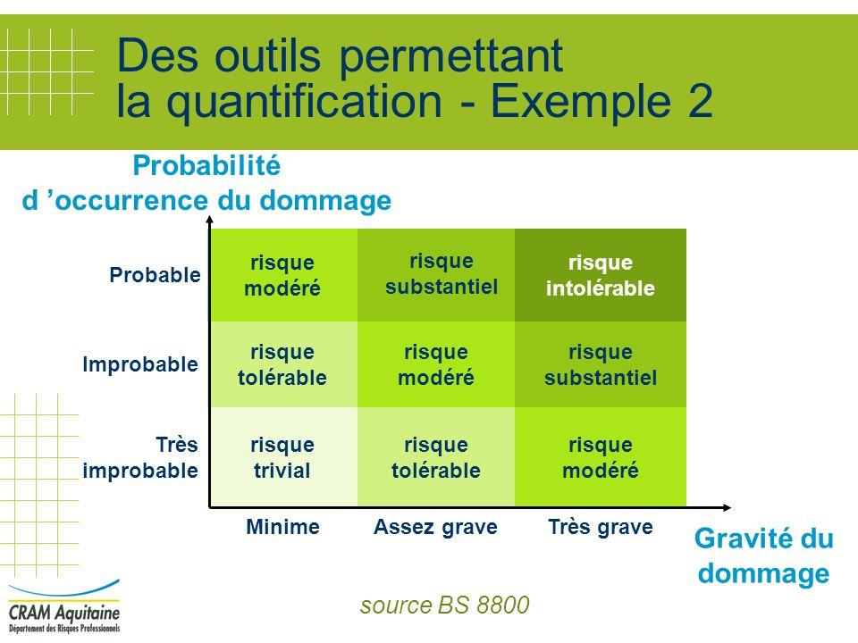 Des outils permettant la quantification - Exemple 2