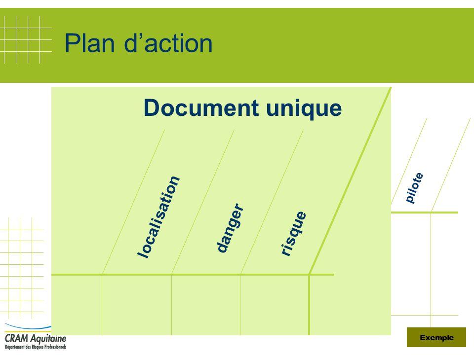 Plan d'action Document unique localisation danger risque