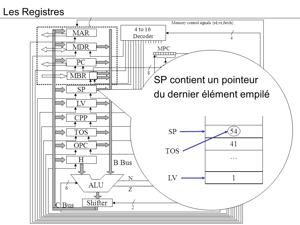 SP contient un pointeur du dernier élément empilé Controler