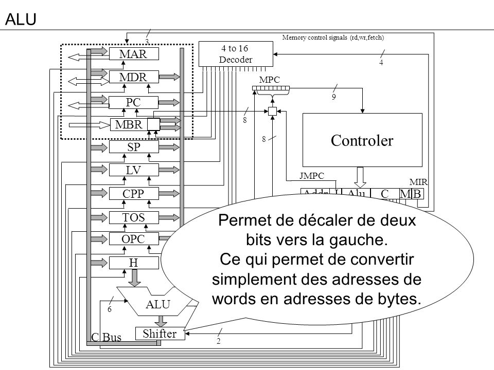 ALUMemory control signals (rd,wr,fetch) 3. 4 to 16. Decoder. MAR. 4. MDR. MPC. 9. PC. 8. Controler.