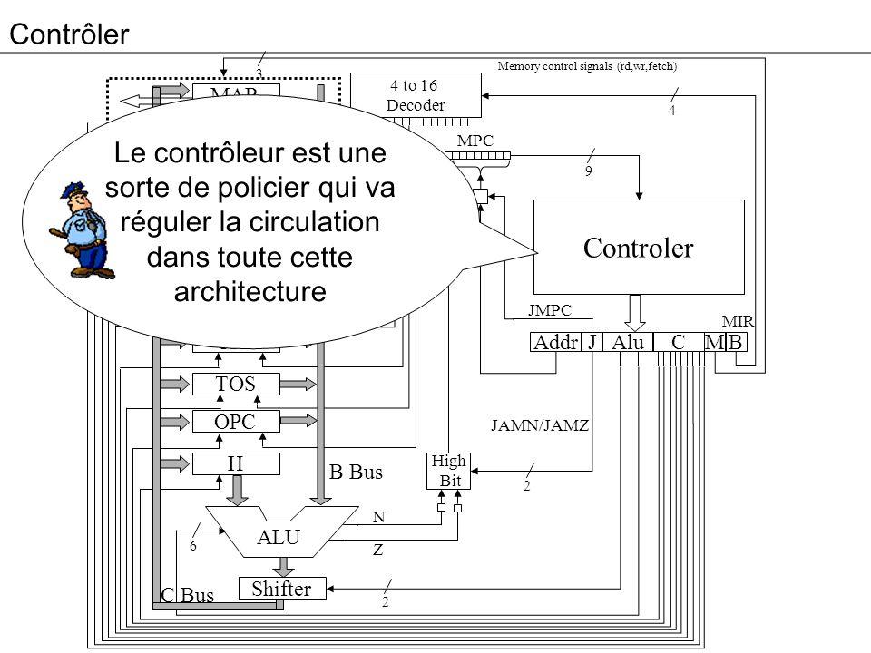ContrôlerMemory control signals (rd,wr,fetch) 3. 4 to 16. Decoder. MAR.