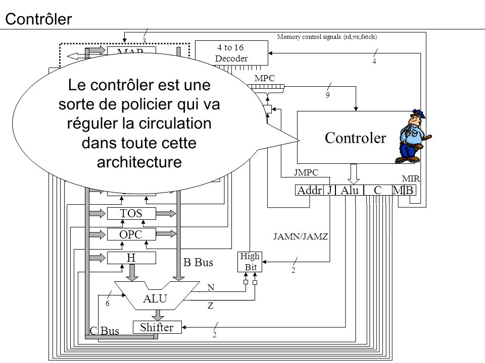 Contrôler Memory control signals (rd,wr,fetch) 3. 4 to 16. Decoder. MAR.