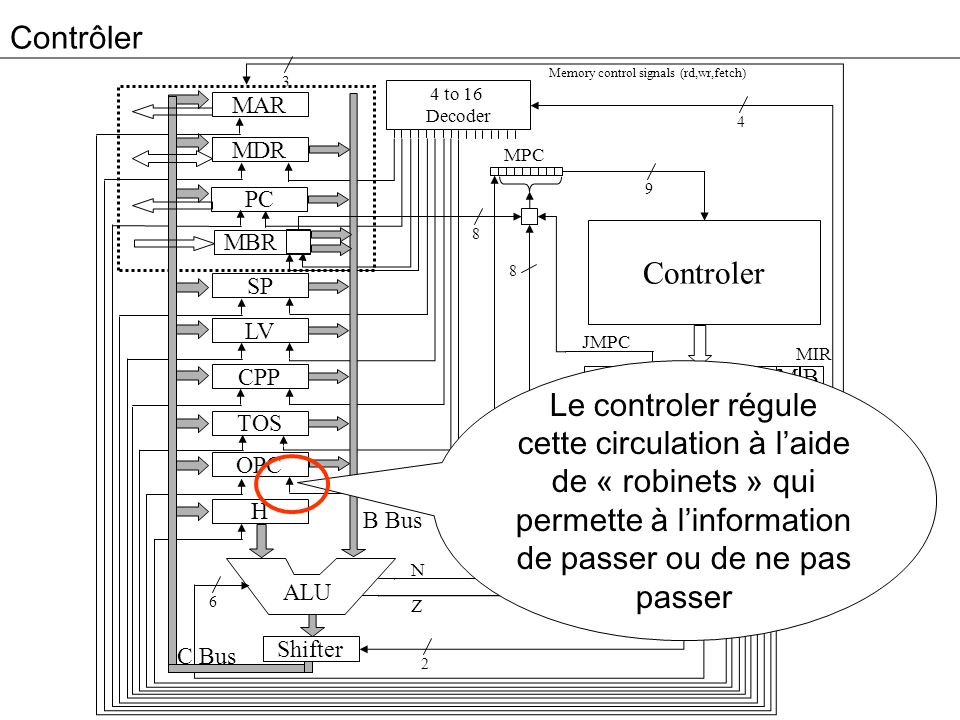 ContrôlerMemory control signals (rd,wr,fetch) 3. 4 to 16. Decoder. MAR. 4. MDR. MPC. 9. PC. 8. Controler.