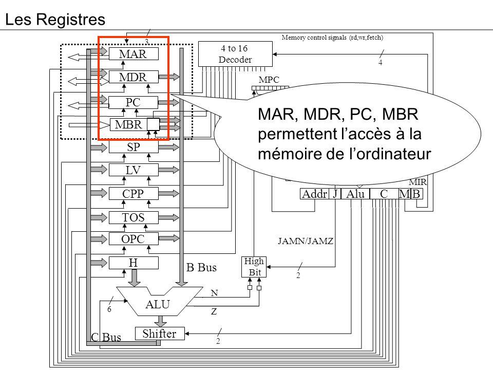 MAR, MDR, PC, MBR permettent l'accès à la mémoire de l'ordinateur