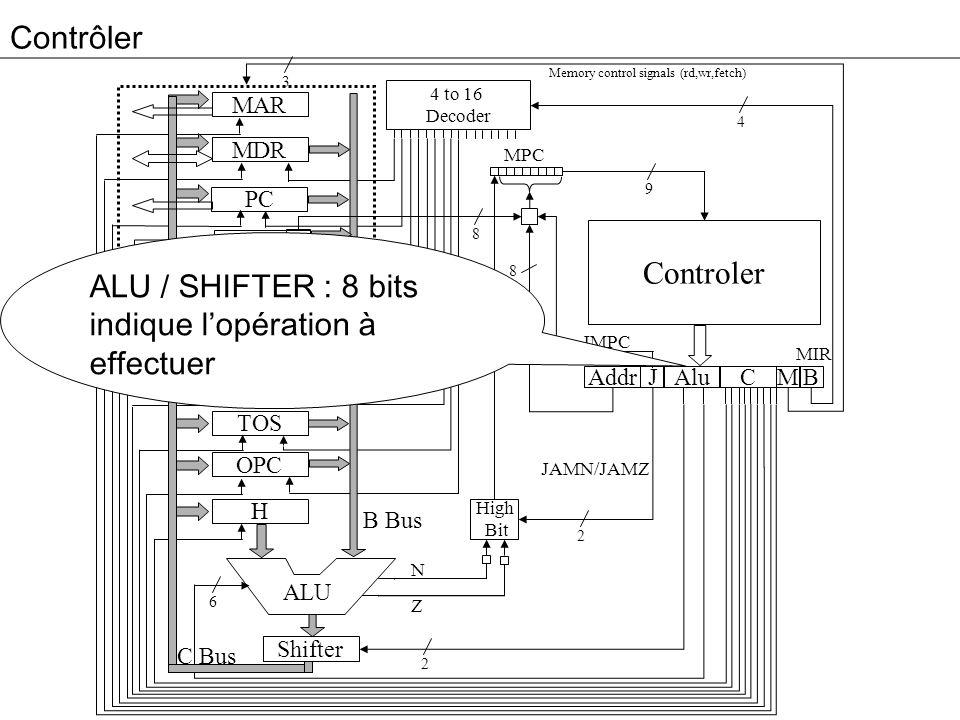 ALU / SHIFTER : 8 bits indique l'opération à effectuer