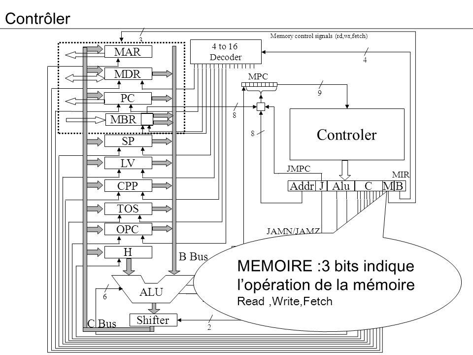 MEMOIRE :3 bits indique l'opération de la mémoire Read ,Write,Fetch