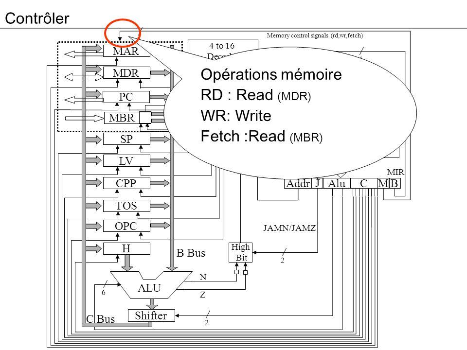 Contrôler Opérations mémoire RD : Read (MDR) WR: Write