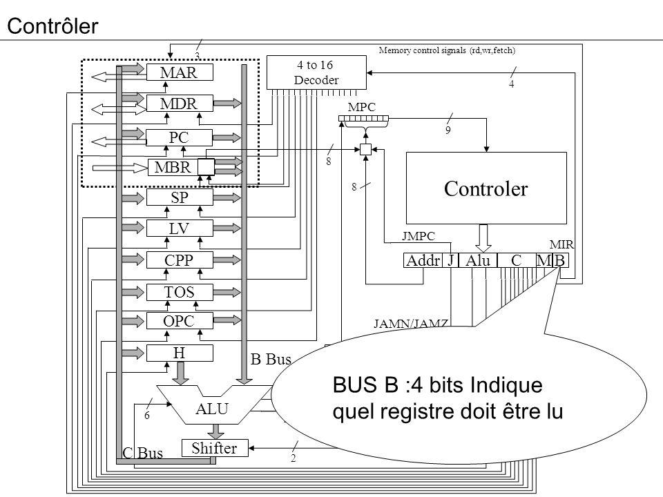 BUS B :4 bits Indique quel registre doit être lu