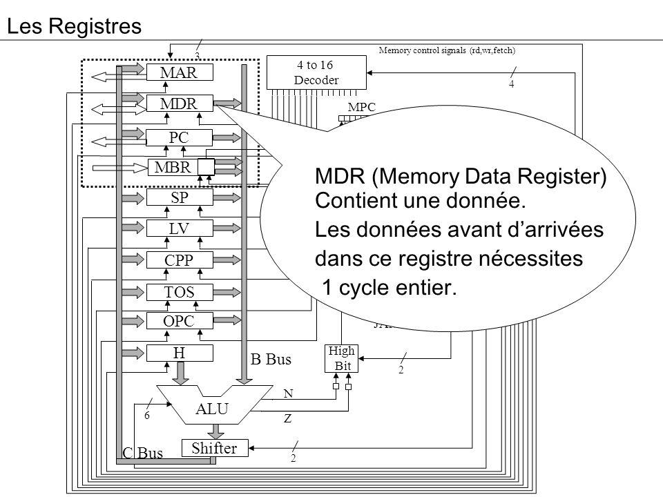 MDR (Memory Data Register) Contient une donnée.