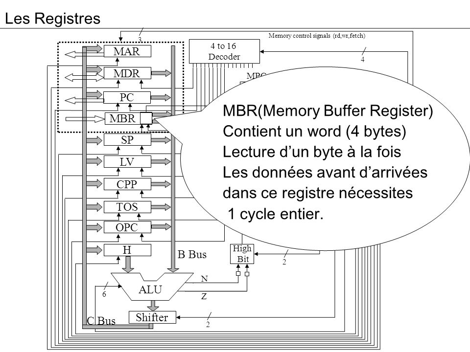 MBR(Memory Buffer Register) Contient un word (4 bytes)