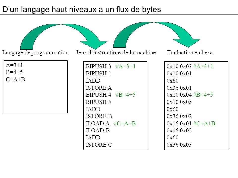 D'un langage haut niveaux a un flux de bytes
