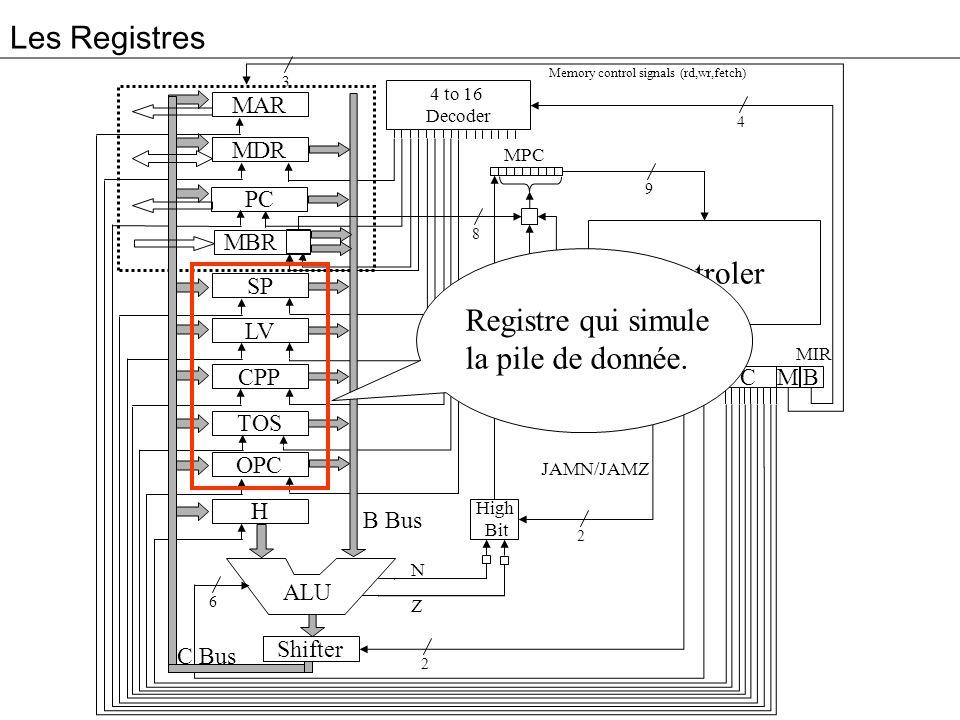 Les Registres Controler Registre qui simule la pile de donnée. MAR MDR