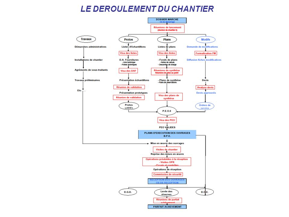 LE DEROULEMENT DU CHANTIER