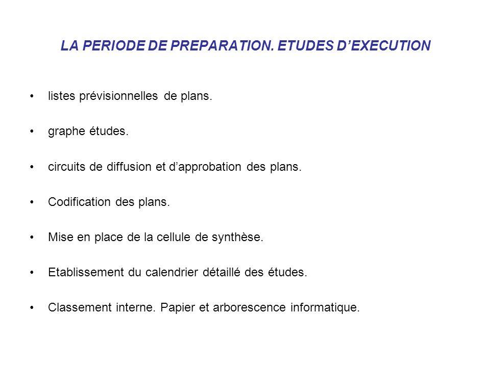 LA PERIODE DE PREPARATION. ETUDES D'EXECUTION