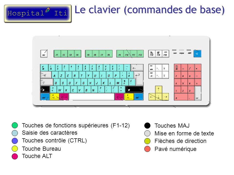 Le clavier (commandes de base)