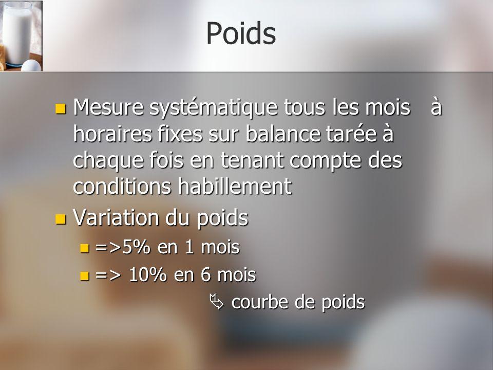 Poids Mesure systématique tous les mois à horaires fixes sur balance tarée à chaque fois en tenant compte des conditions habillement