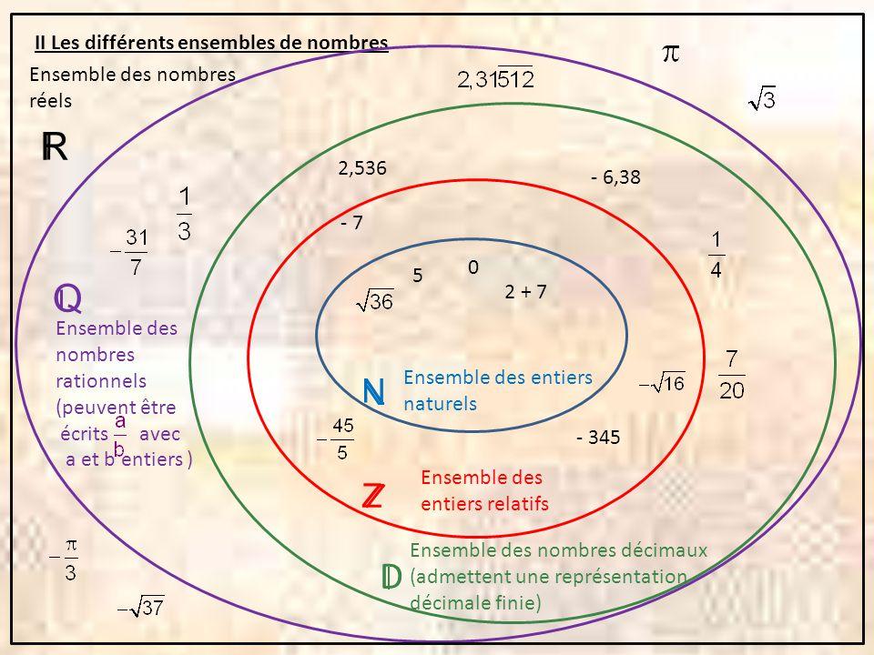 R Q D N Z II Les différents ensembles de nombres