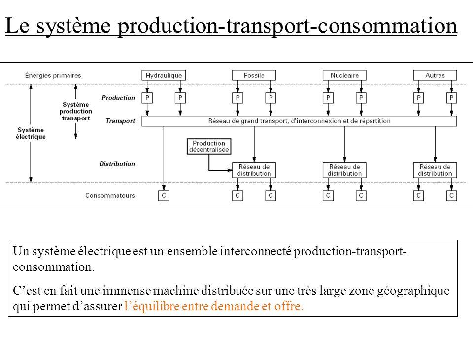 Le système production-transport-consommation