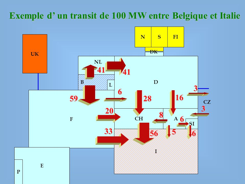 Exemple d' un transit de 100 MW entre Belgique et Italie
