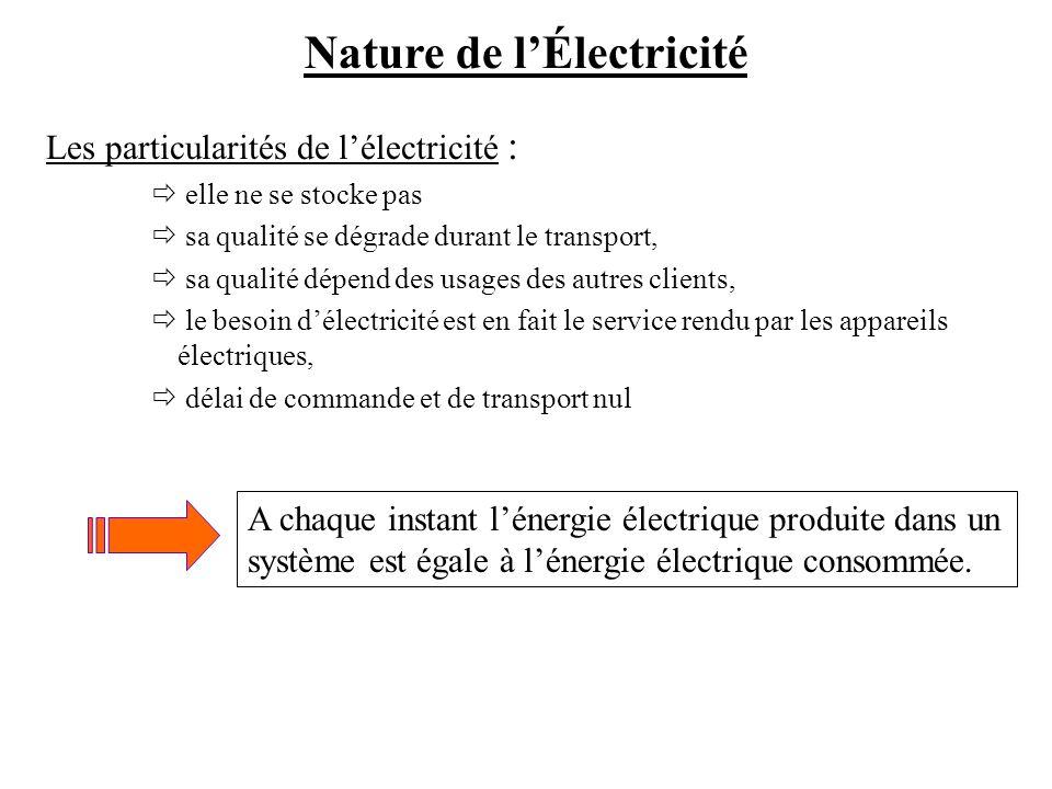 Nature de l'Électricité
