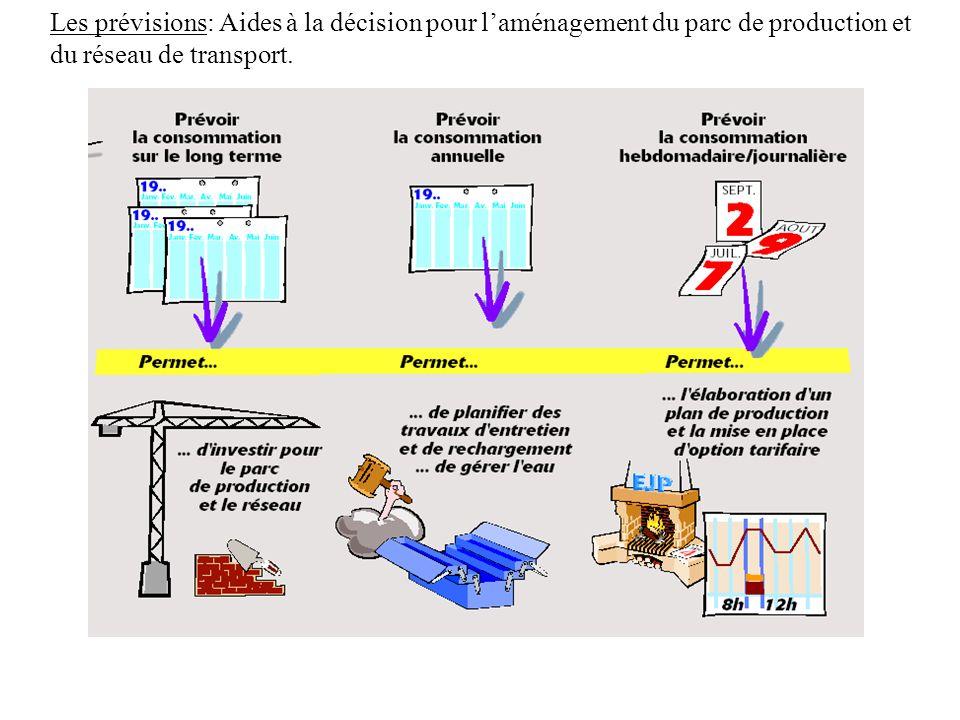 Les prévisions: Aides à la décision pour l'aménagement du parc de production et du réseau de transport.