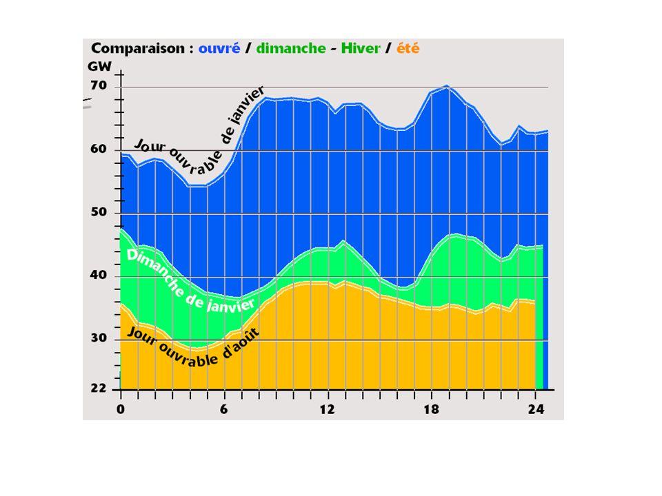 Les caractéristiques de la courbe de consommation journalière dépendent du type de jour et de la période de l'année.