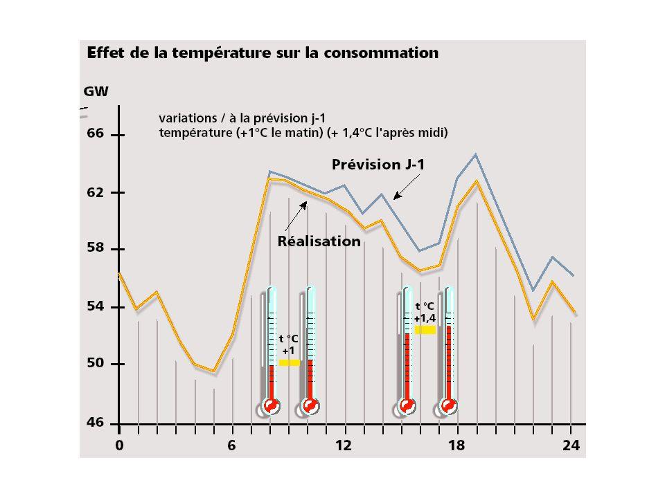 Le développement des usages thermiques de l'électricité, chauffage en hiver et plus récemment climatisation en été, a eu pour conséquence d'accroître les variations de la consommation en fonction des conditions météorologiques.