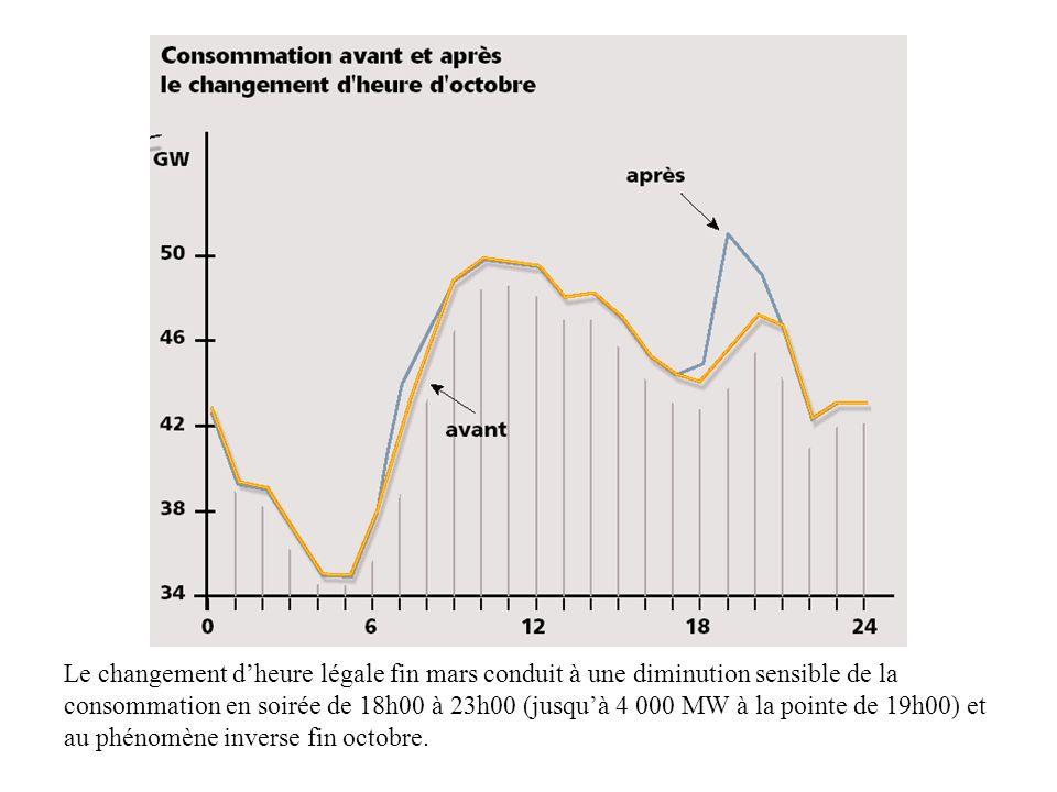 Le changement d'heure légale fin mars conduit à une diminution sensible de la consommation en soirée de 18h00 à 23h00