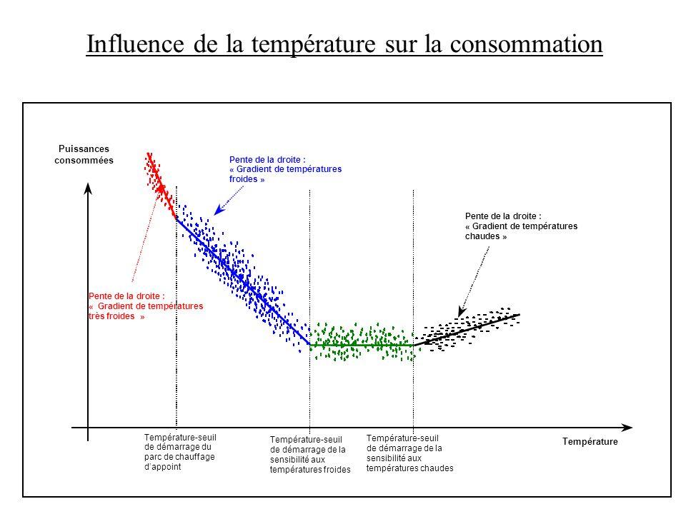 Influence de la température sur la consommation