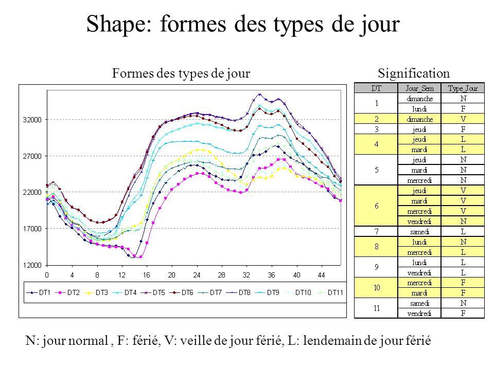 Shape: formes des types de jour