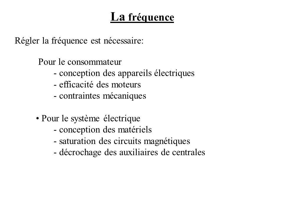 La fréquence Régler la fréquence est nécessaire: Pour le consommateur