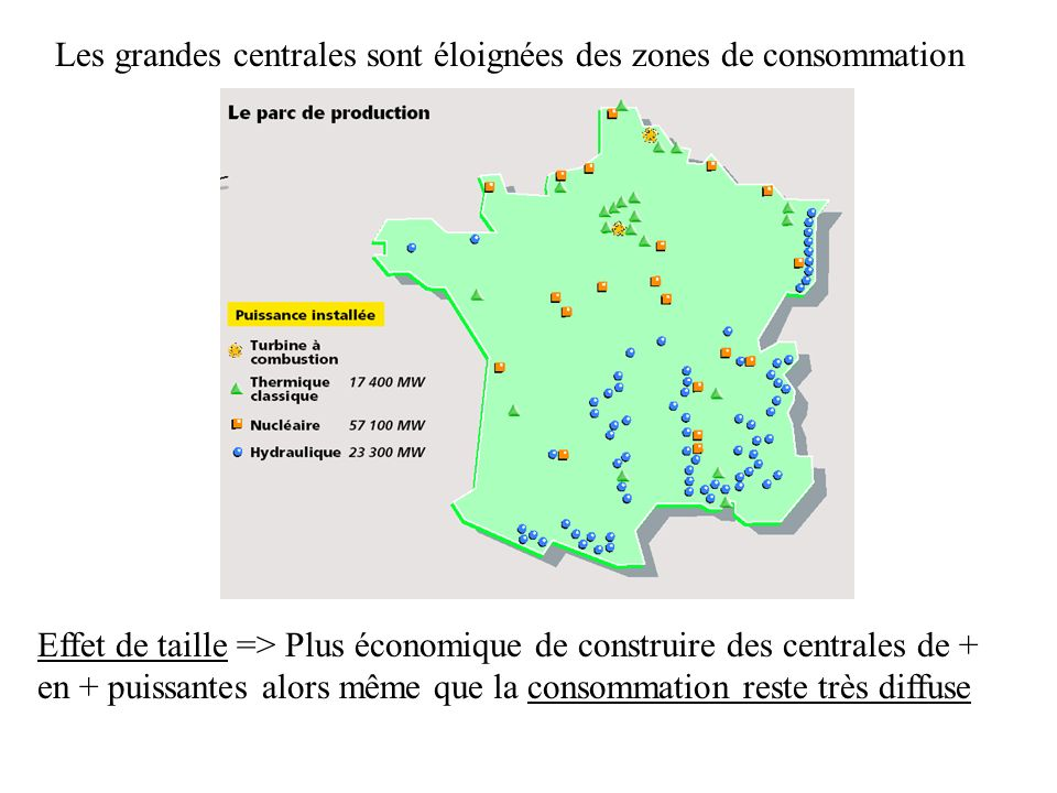 Les grandes centrales sont éloignées des zones de consommation