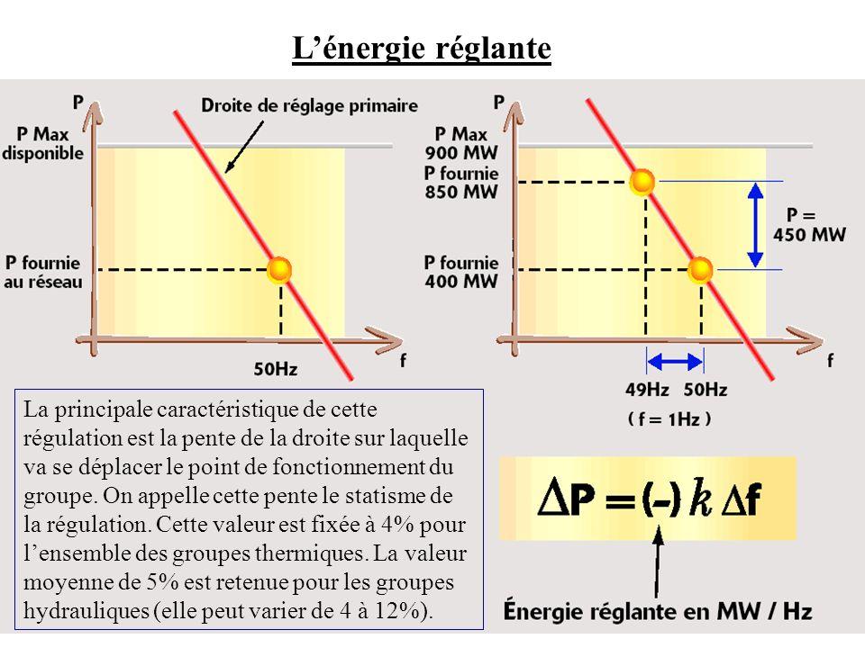 L'énergie réglante