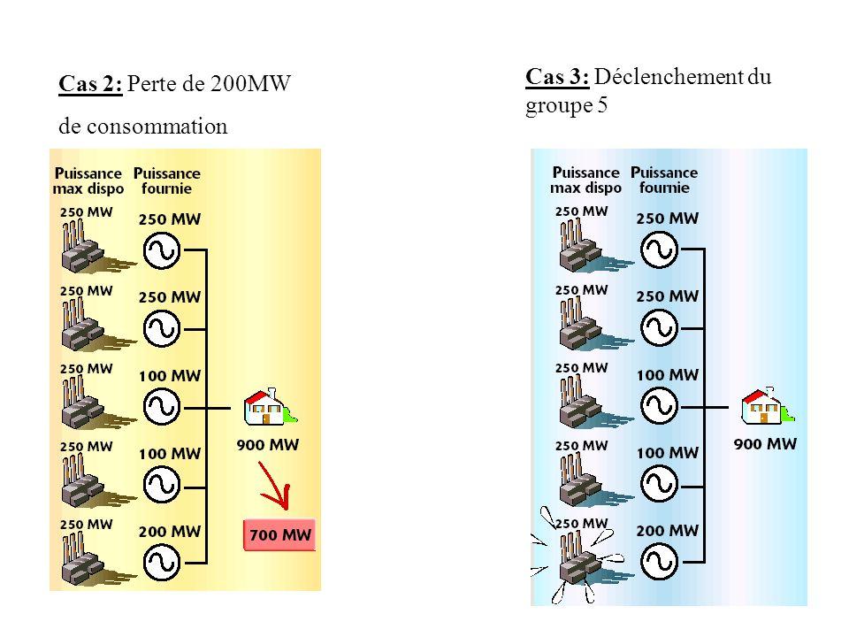Cas 3: Déclenchement du groupe 5 Cas 2: Perte de 200MW de consommation