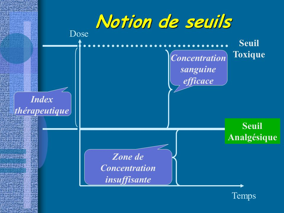 Notion de seuils Dose Seuil Toxique Concentration sanguine efficace