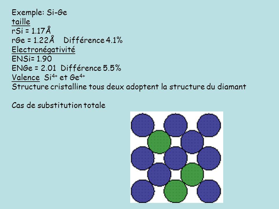 Exemple: Si-Ge taille. rSi = 1.17Å. rGe = 1.22Å Différence 4.1% Electronégativité. ENSi= 1.90.
