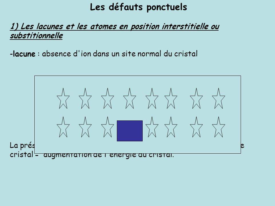 Les défauts ponctuels 1) Les lacunes et les atomes en position interstitielle ou substitionnelle.