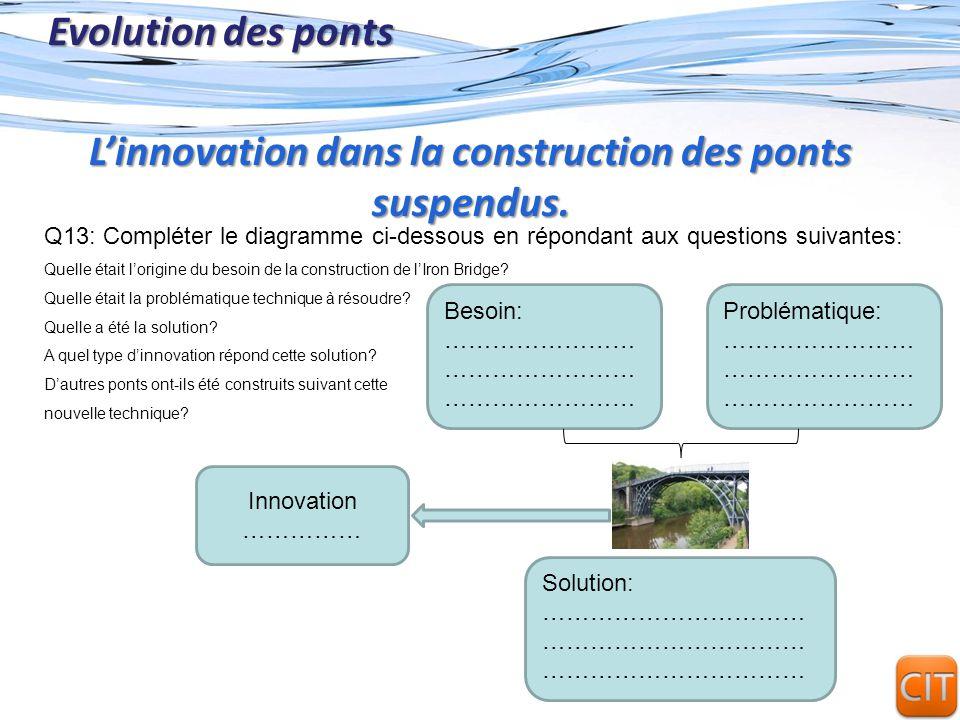 L'innovation dans la construction des ponts suspendus.