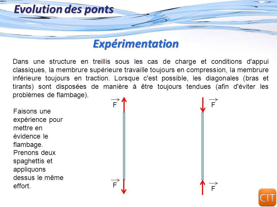 Evolution des ponts Expérimentation