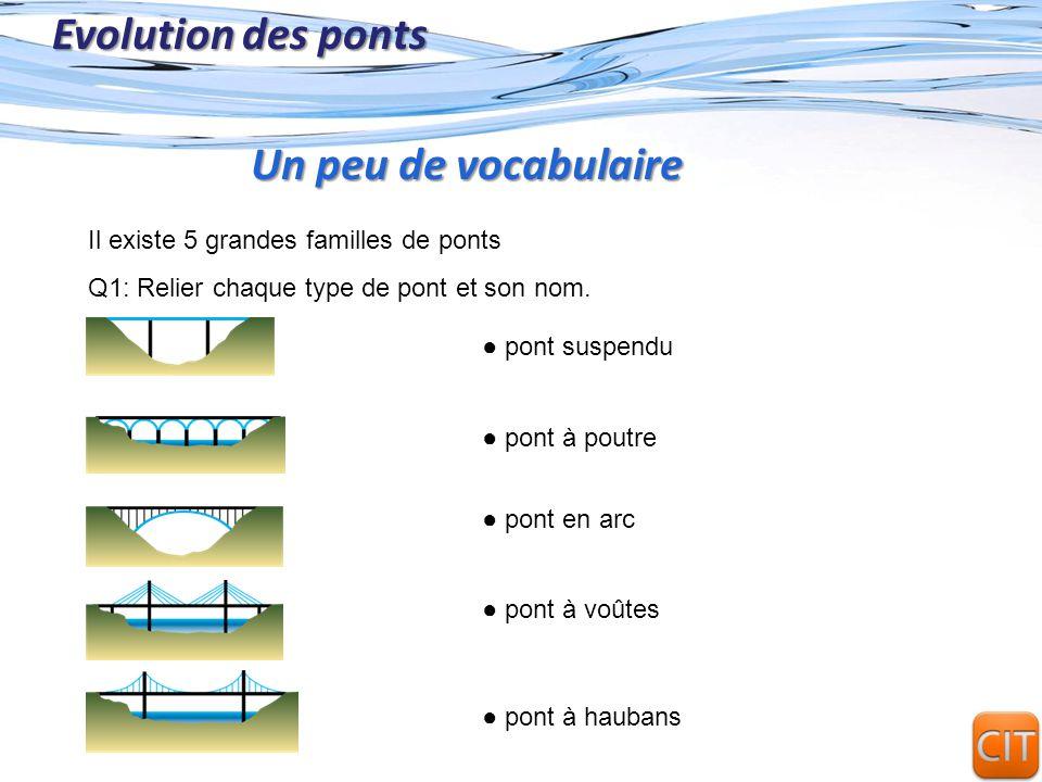 Evolution des ponts Un peu de vocabulaire