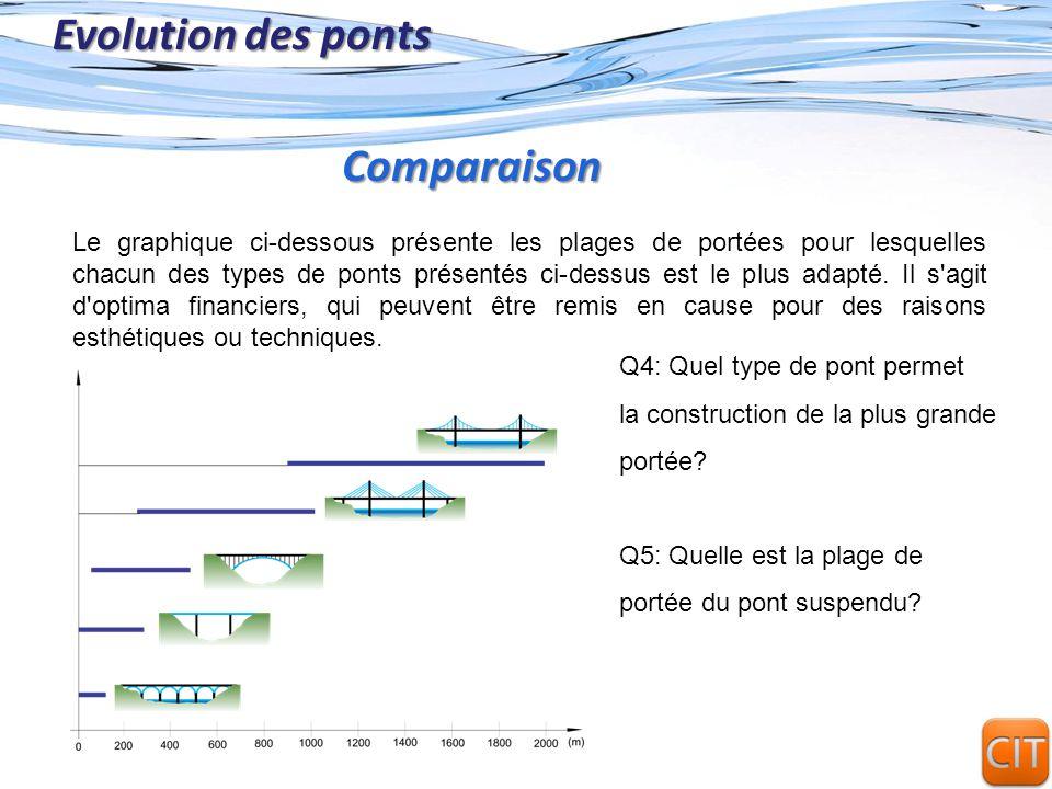 Evolution des ponts Comparaison