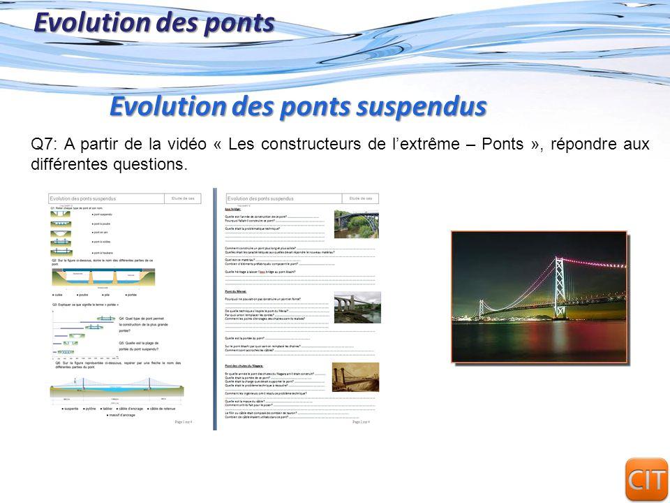 Evolution des ponts suspendus