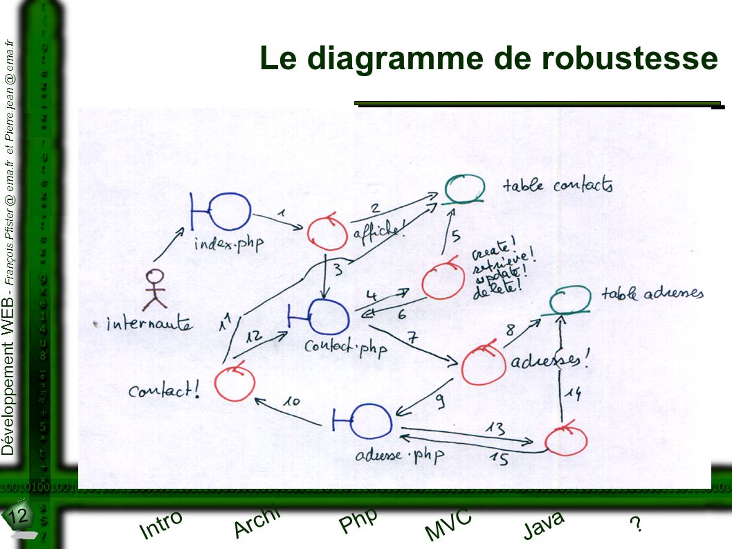 Le diagramme de robustesse