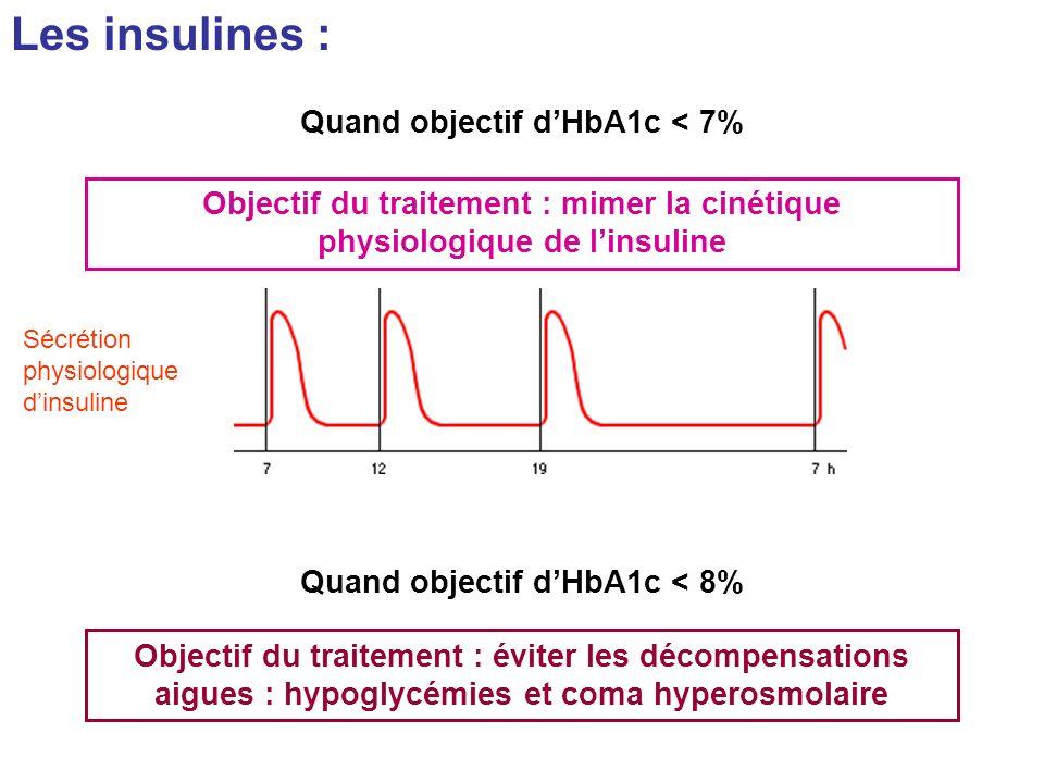 Quand objectif d'HbA1c < 7% Quand objectif d'HbA1c < 8%