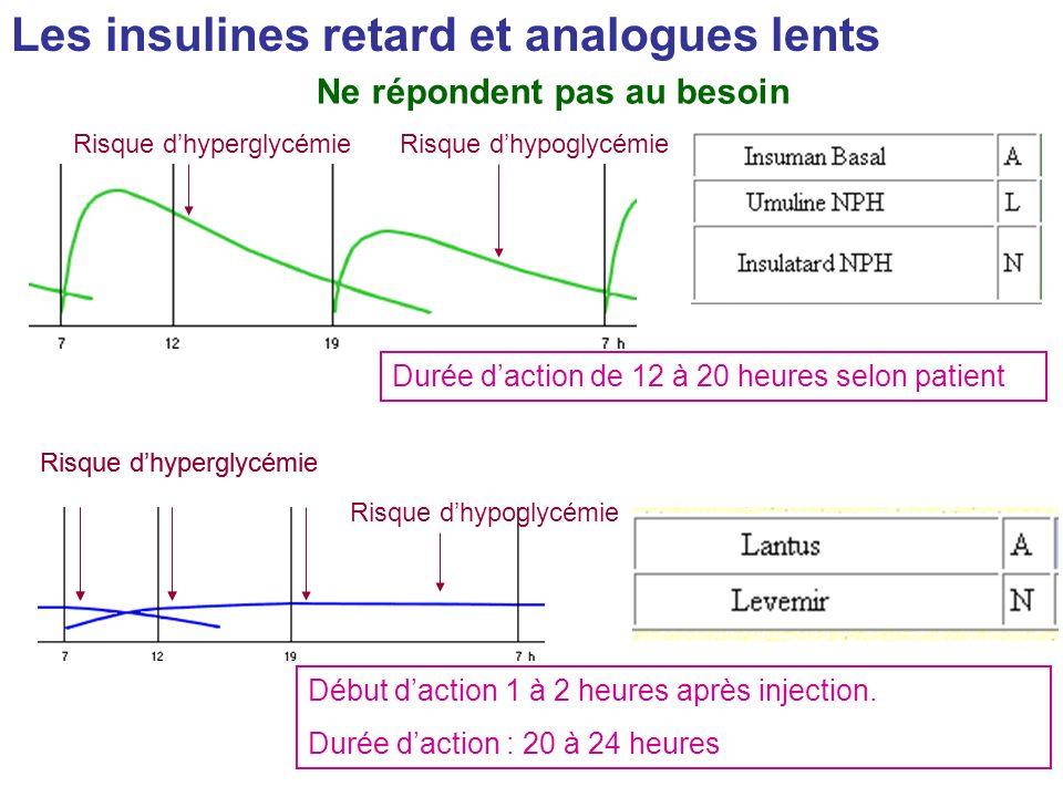 Les insulines retard et analogues lents